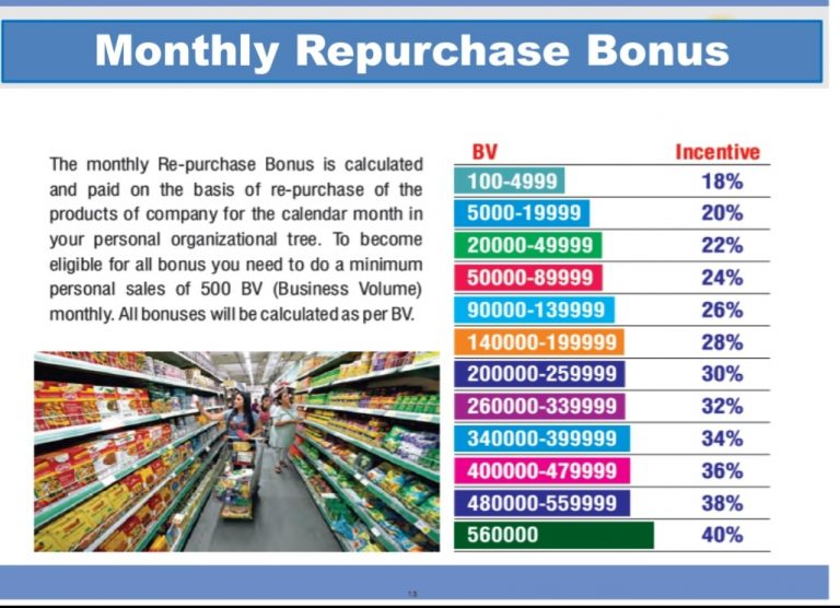 Monthly Repurchase Bonus Of Future Maker Png, Jpg Images
