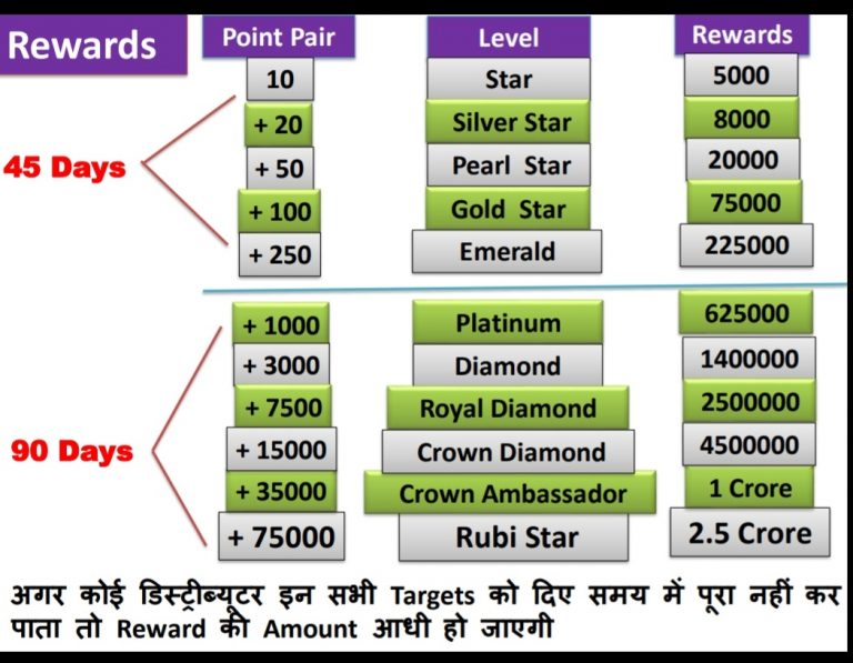 Rewards Income Chart Of Future Maker Png, Jpg Images